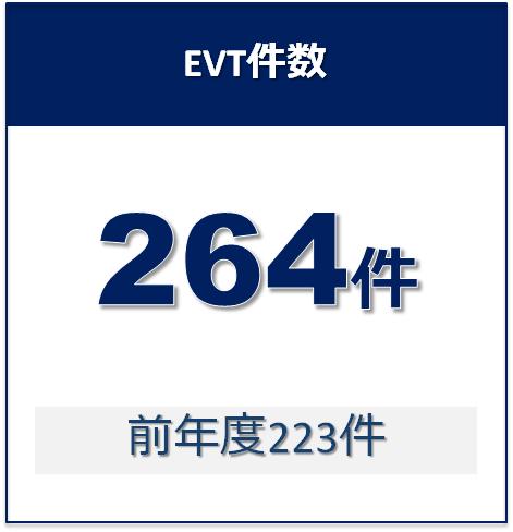 13_EVT件数