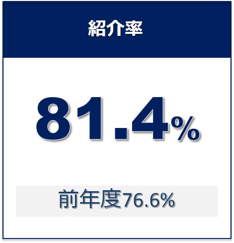 06_紹介率