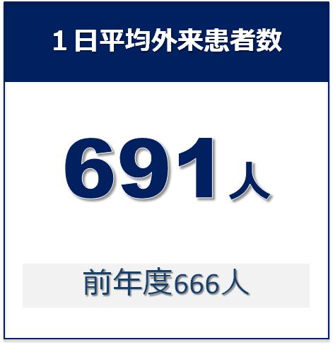 04_1日平均外来患者数