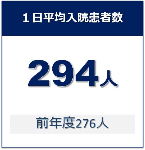 05_1日平均入院患者数