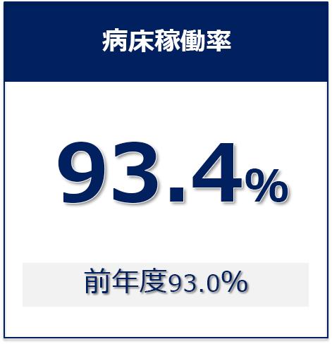 ②病床稼働率_2019年度