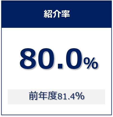 ⑥紹介率_2019年度